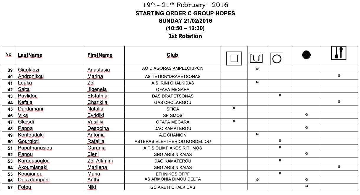 STARTING ORDER C GROUP HOPES    SUNDAY 21:02:2016  (10-50 – 12-30) 1st Rotation
